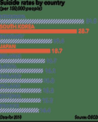 Taxa De Suicídios Nos Países De Acordo Com A Oecd