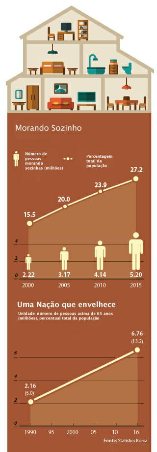 Infográfico Traduzido. Original Disponível Pelo Korea Joongang Daily.