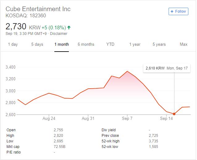 Oscilação Do Valor Das Ações Da Cube Entertainment Nos Últimos 30 Dias. Foto: Google