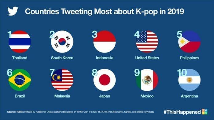 K-Pop Gera Mais De 6 Bilhões De Tweets Em 2019