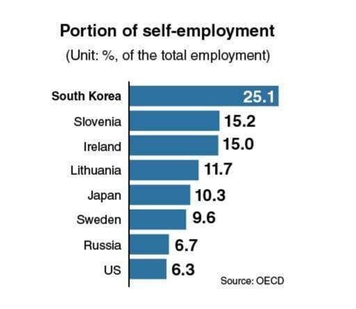 Autônomos Sofrem Com Lenta Economia Doméstica Na Coreia Do Sul