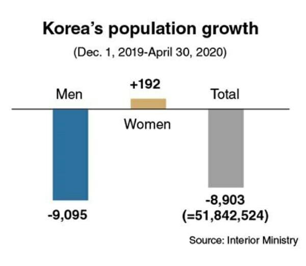 Índice Populacional Sul-Coreano Cai Pelo Quinto Mês Consecutivo